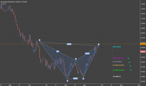 AUDUSD: AUD/USD: Bearish Bat Pattern Complete