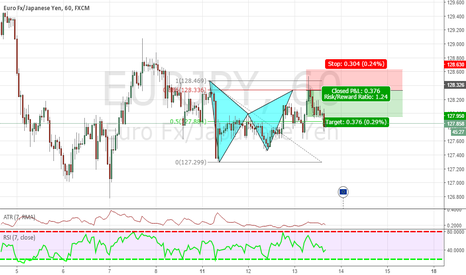 EURJPY: UPDATE EUR/JPY BAT PATTERN