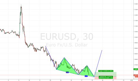EURUSD: EURUSD 3 drive to bottom