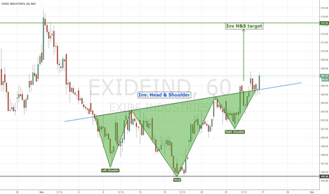 EXIDEIND: EXIDE | Inv. Head& Shoulder