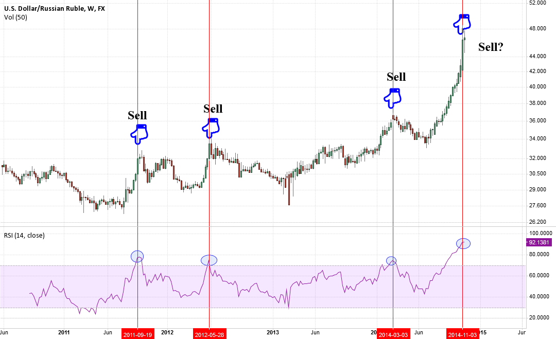 Every overbought signals sell?
