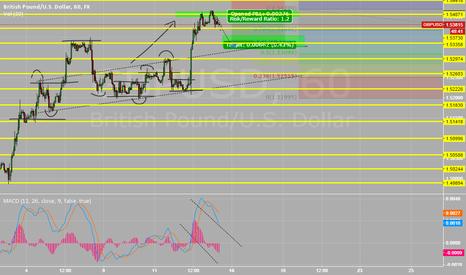 GBPUSD: short gbp/eur
