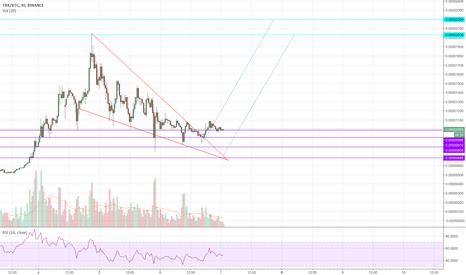 TRXBTC: Tronix (TRON/TRX) Descending Wedge - Updated Chart