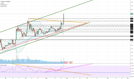 LTCUSD: Litecoin - Moving exactly as expected. $75 target. Your levels.