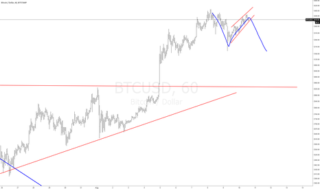 BTCUSD: BitCoin SHORT AGAIN!