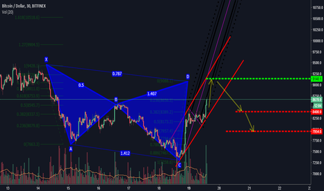 BTCUSD: Feed on the bubble before it bursts again...!