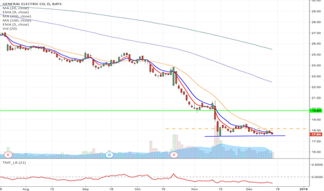 GE: GE - Long from Support `t $18.16 to $19.83