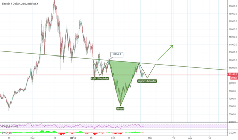 BTCUSD: BTC Inverted Head and shoulders under construction!!!