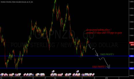 GBPNZD: down trend taking place here !