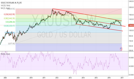 XAUUSD: Gold is due for a bounce in a near term