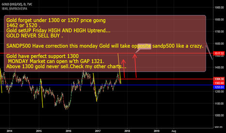 GOLD: GOLD GOING 1364 1520 FORGET UNDER 1300/GOLD SET UP HIGH HIGH