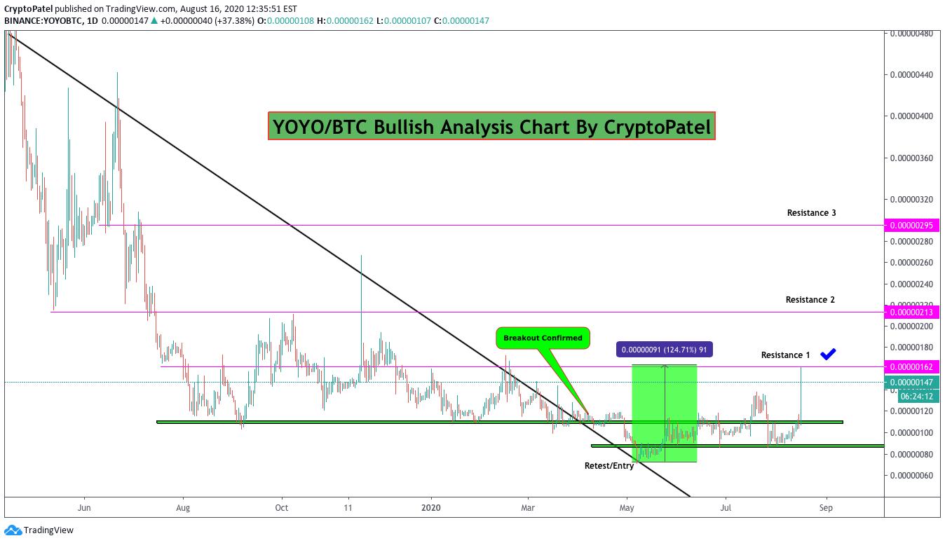 yoyo btc tradingview)