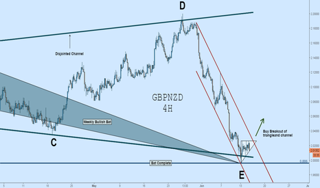 GBPNZD: GBPNZD Long: Potential Triangle/Channel Breakout