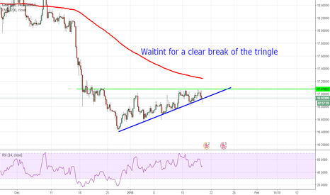 GBPZAR: GBPZAR - triangle