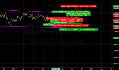 EURUSD: nice trades