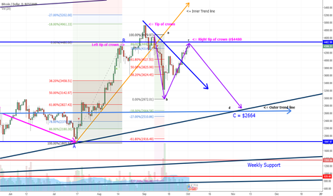 BTCUSD: Bitcoin reversal is in play - expected to hit $2500 - $2600