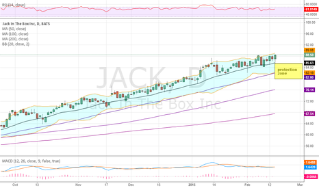 JACK: Taking a long position into earnings