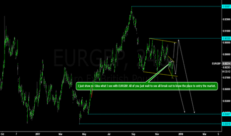 EURGBP: EURGBP wait to short.