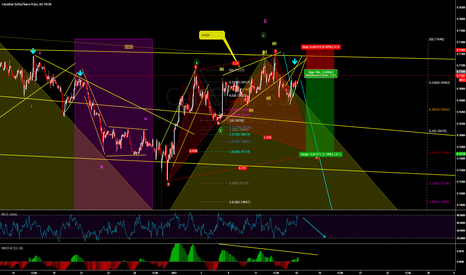 CADCHF: another short position,,,