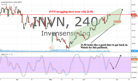 INVN: In the short term INVN seems to be struggling with 22.50
