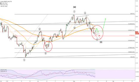 USOIL: Crude oil near term path yet to be confirmed.