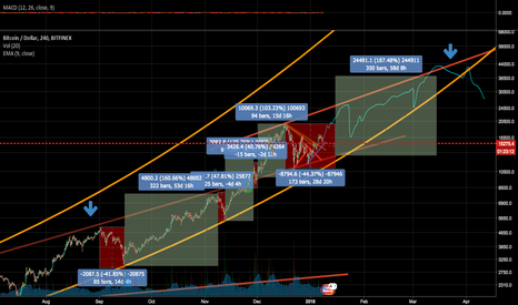BTCUSD: Bitcoin uptrend in the channel, with pump/dump zones.