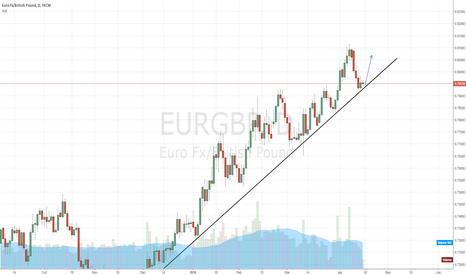 EURGBP: IN SUPPORT, POSSIBLE BUY