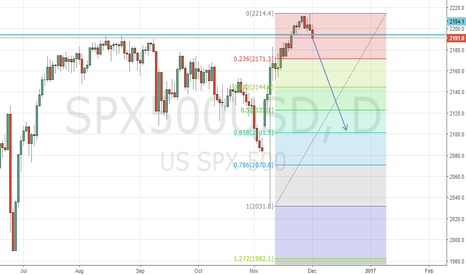 SPX500USD: SPX500 Good time to short