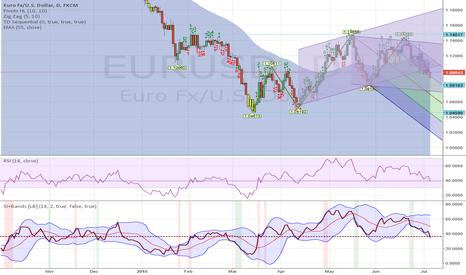 EURUSD: EUR/USD break up trend, down trend will follow
