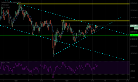 OMGUSDT: OMG Wedge about to move