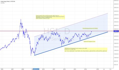 HSI: Hang Seng Index seems next JPN225 and US30