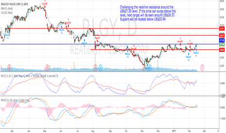 RLGY: Revisiting neckline resistance of US$27.30