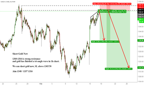 XAUUSD: Short Gold Now with strong resistance and Tri-Angle Completion