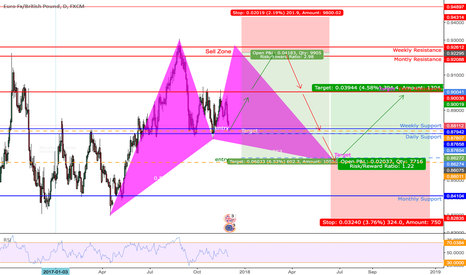 EURGBP: MULTIPLE OPPURTUNITIES ON THE CHUNNEL |DAILY|