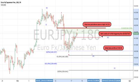 EURJPY: Risk Off