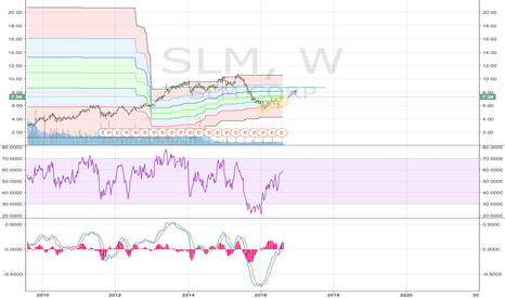 SLM: Trending up and up.