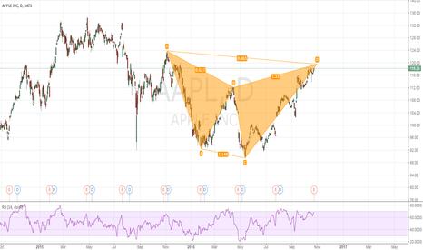 AAPL: APPL Stock-potential Shark pattern to short