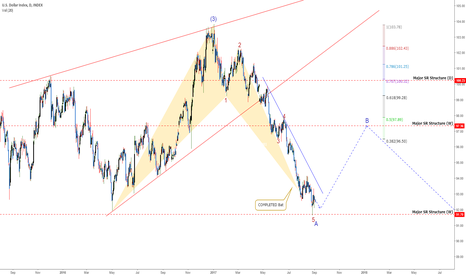 DXY: DXY: Possible Reversal In The Dollar!