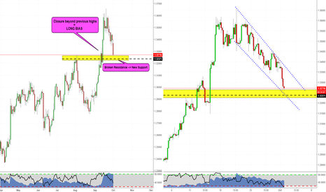 GBPUSD: GBPUSD. Is it time now!?