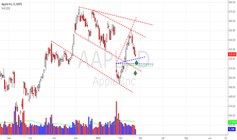 AAPL: AAPL Ready For A Long Setup?