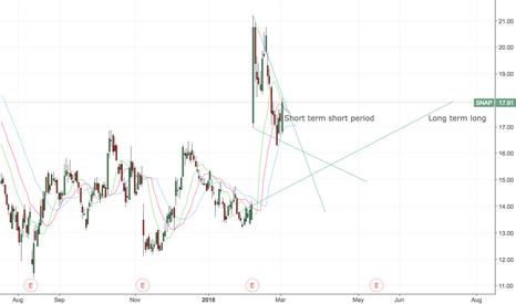 SNAP: short short term, long long term