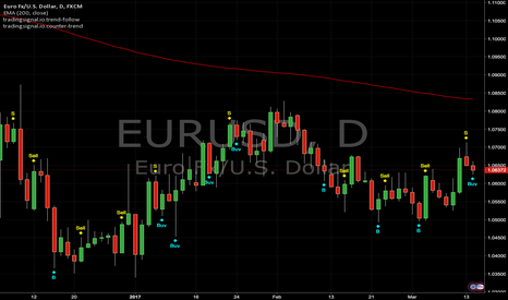 EURUSD: Counter Trend and Trend Follow Signals : EURUSD (Daily)