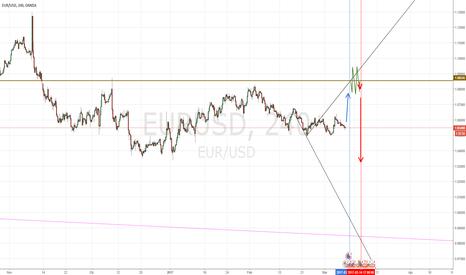 EURUSD: EUR-USD 1:1  LONG-SHORT
