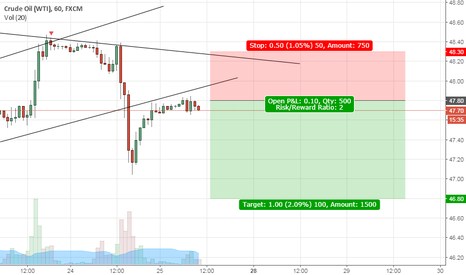 USOIL: Looks like Another Short Opportunity