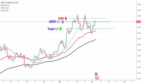 EURUSD: EUR/USD Going short at Daily chart