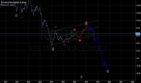 RTSIN: RTS industrials index