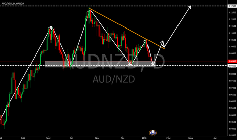 AUDNZD: triangle ascendant
