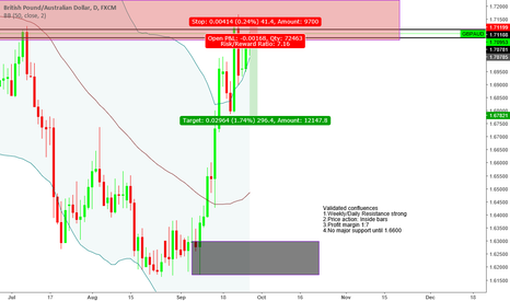 """GBPAUD: """"Trade what you see not what you think"""" Bearish Sentiment"""