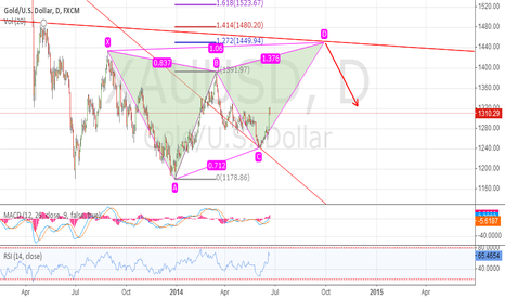 XAUUSD: Gold potential butterfly shape