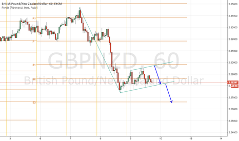 GBPNZD: GBPNZD potential downside move
